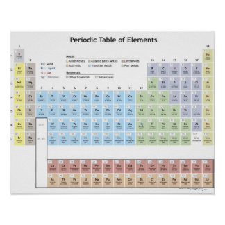 Accurate illustration of the Periodic Table. Poster