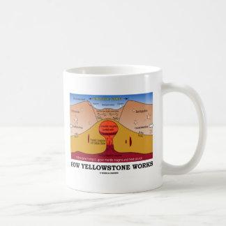 How Yellowstone Works (Geology Supervolcano) Classic White Coffee Mug