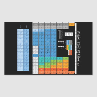 Math Periodic Table