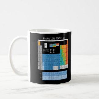 Math Periodic Table Classic White Coffee Mug